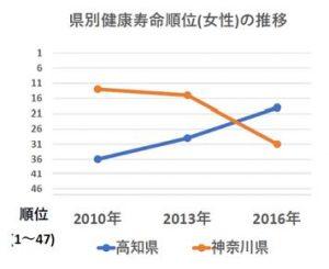 健康寿命順位2010-2016
